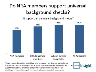NRA-support-for-background-checks